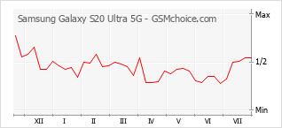 Grafico di modifiche della popolarità del telefono cellulare Samsung Galaxy S20 Ultra 5G