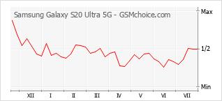 Populariteit van de telefoon: diagram Samsung Galaxy S20 Ultra 5G