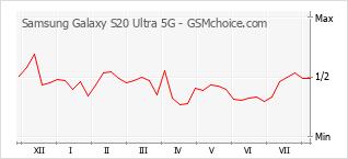 Диаграмма изменений популярности телефона Samsung Galaxy S20 Ultra 5G