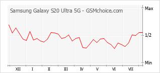 手機聲望改變圖表 Samsung Galaxy S20 Ultra 5G