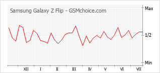 Gráfico de los cambios de popularidad Samsung Galaxy Z Flip
