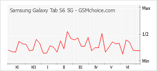 Gráfico de los cambios de popularidad Samsung Galaxy Tab S6 5G