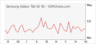 Le graphique de popularité de Samsung Galaxy Tab S6 5G