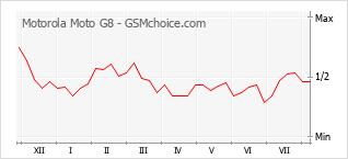 Traçar mudanças de populariedade do telemóvel Motorola Moto G8