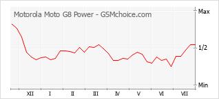 Popularity chart of Motorola Moto G8 Power