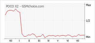 Popularity chart of POCO X2