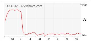 Gráfico de los cambios de popularidad POCO X2