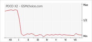 Grafico di modifiche della popolarità del telefono cellulare POCO X2