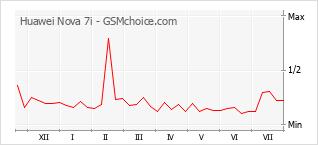 Popularity chart of Huawei Nova 7i