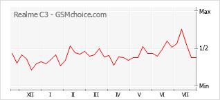 Grafico di modifiche della popolarità del telefono cellulare Realme C3