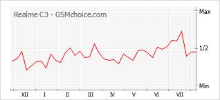 Диаграмма изменений популярности телефона Realme C3