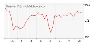 Gráfico de los cambios de popularidad Huawei Y7p