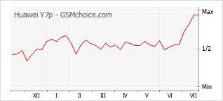 Grafico di modifiche della popolarità del telefono cellulare Huawei Y7p
