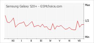 Popularity chart of Samsung Galaxy S20+