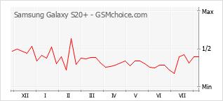 Gráfico de los cambios de popularidad Samsung Galaxy S20+