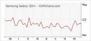 Le graphique de popularité de Samsung Galaxy S20+