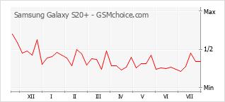 Grafico di modifiche della popolarità del telefono cellulare Samsung Galaxy S20+