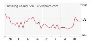 Grafico di modifiche della popolarità del telefono cellulare Samsung Galaxy S20