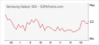 Traçar mudanças de populariedade do telemóvel Samsung Galaxy S20