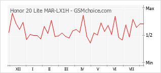 Le graphique de popularité de Honor 20 Lite MAR-LX1H