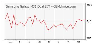 Diagramm der Poplularitätveränderungen von Samsung Galaxy M31 Dual SIM