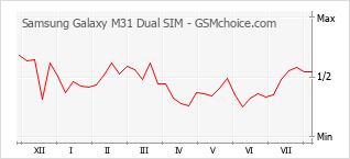 Gráfico de los cambios de popularidad Samsung Galaxy M31 Dual SIM