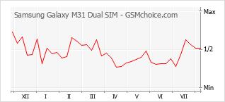 Grafico di modifiche della popolarità del telefono cellulare Samsung Galaxy M31 Dual SIM