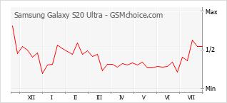 Traçar mudanças de populariedade do telemóvel Samsung Galaxy S20 Ultra