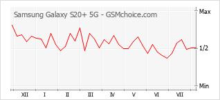 Diagramm der Poplularitätveränderungen von Samsung Galaxy S20+ 5G