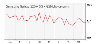 Gráfico de los cambios de popularidad Samsung Galaxy S20+ 5G