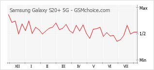Grafico di modifiche della popolarità del telefono cellulare Samsung Galaxy S20+ 5G