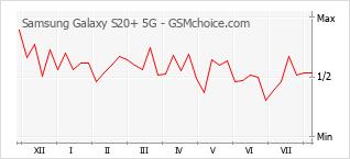 手机声望改变图表 Samsung Galaxy S20+ 5G