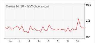 Gráfico de los cambios de popularidad Xiaomi Mi 10