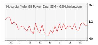 Populariteit van de telefoon: diagram Motorola Moto G8 Power Dual SIM