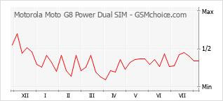 Диаграмма изменений популярности телефона Motorola Moto G8 Power Dual SIM
