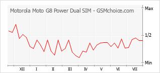 手機聲望改變圖表 Motorola Moto G8 Power Dual SIM
