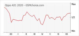 Le graphique de popularité de Oppo A31 2020