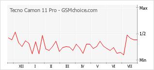 手机声望改变图表 Tecno Camon 11 Pro