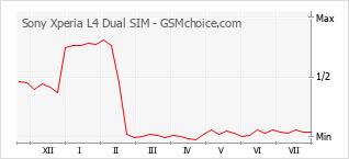 手機聲望改變圖表 Sony Xperia L4 Dual SIM