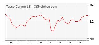 Popularity chart of Tecno Camon 15