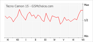Gráfico de los cambios de popularidad Tecno Camon 15