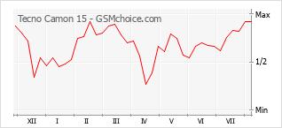 Le graphique de popularité de Tecno Camon 15