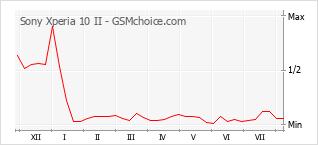 Popularity chart of Sony Xperia 10 II