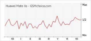Grafico di modifiche della popolarità del telefono cellulare Huawei Mate Xs