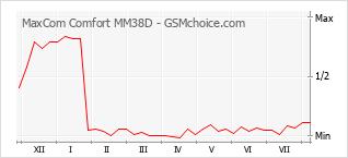 Gráfico de los cambios de popularidad MaxCom Comfort MM38D