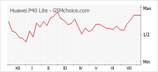 Le graphique de popularité de Huawei P40 Lite