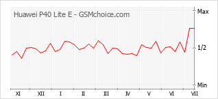 Popularity chart of Huawei P40 Lite E