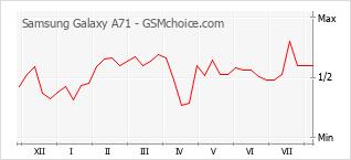 Grafico di modifiche della popolarità del telefono cellulare Samsung Galaxy A71