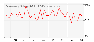 Popularity chart of Samsung Galaxy A11