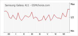 Le graphique de popularité de Samsung Galaxy A11